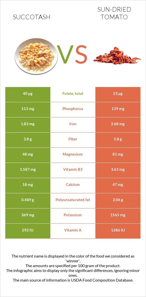 Succotash vs Sun-dried tomato infographic