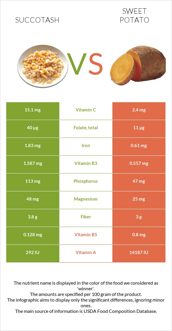 Succotash vs Sweet potato infographic