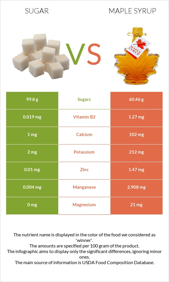 Sugar vs Maple syrup infographic