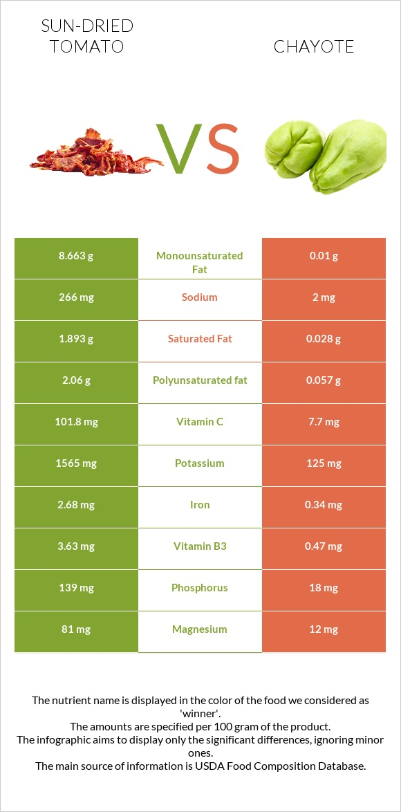 Sun-dried tomato vs Chayote infographic