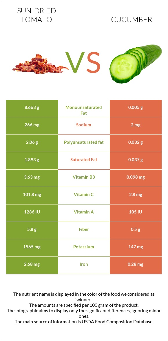 Sun-dried tomato vs Cucumber infographic