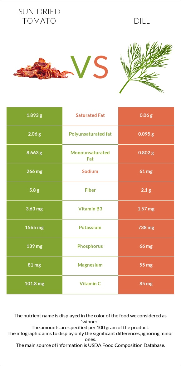 Sun-dried tomato vs Dill infographic