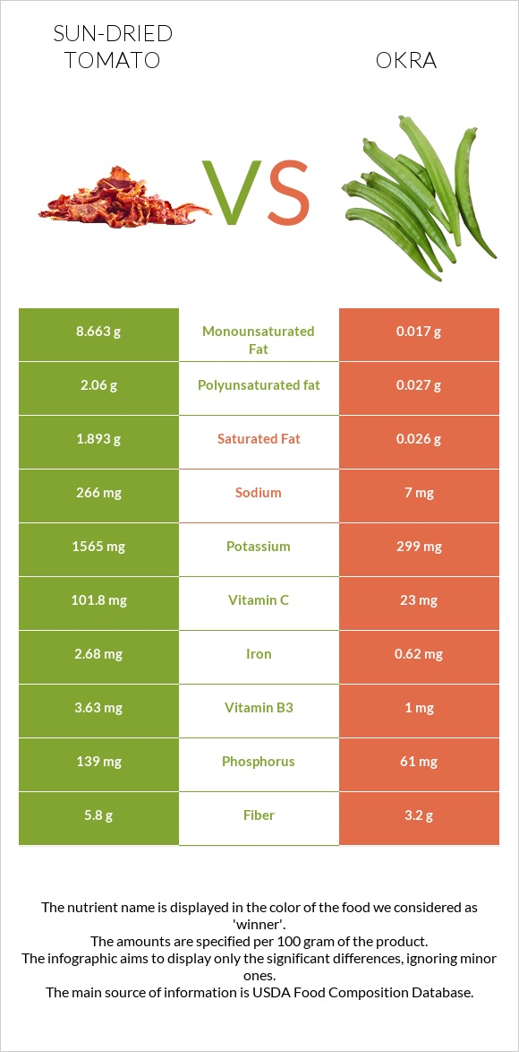 Sun-dried tomato vs Okra infographic