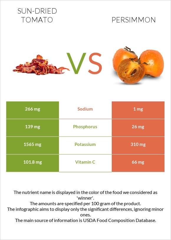 Sun-dried tomato vs Persimmon infographic