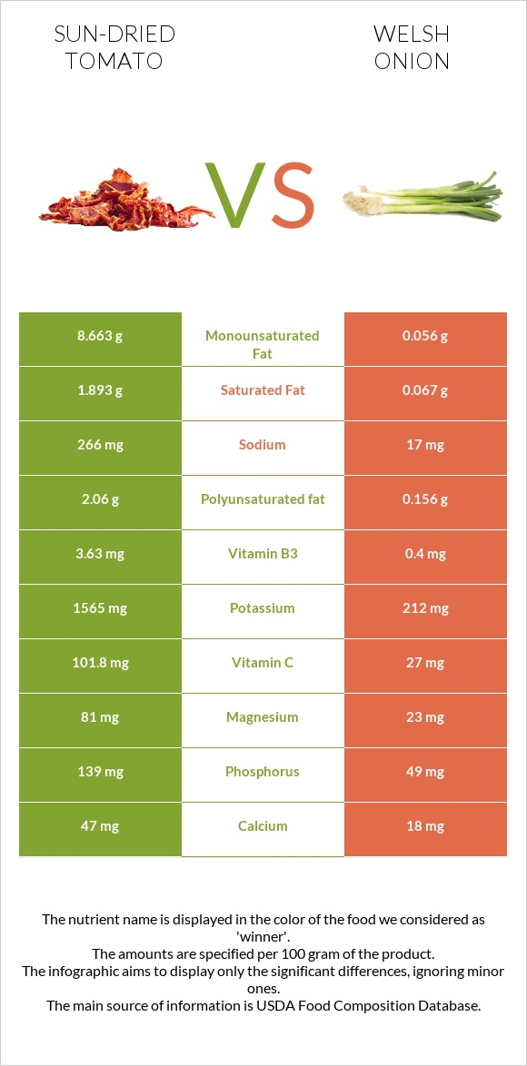 Sun-dried tomato vs Welsh onion infographic