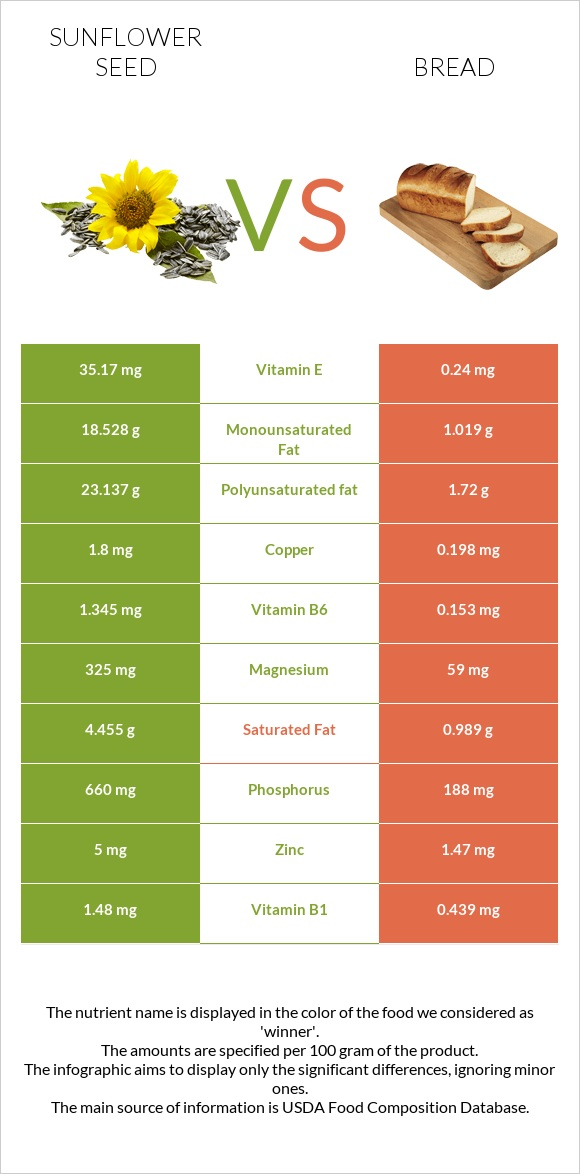 Sunflower seed vs Bread infographic