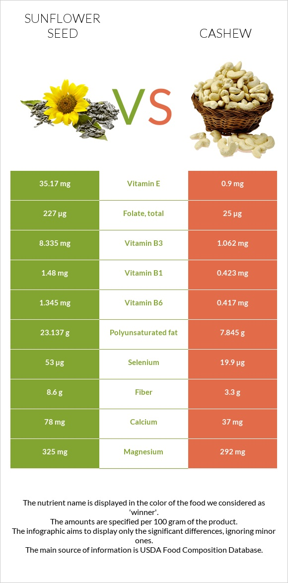 Sunflower seed vs Cashew infographic