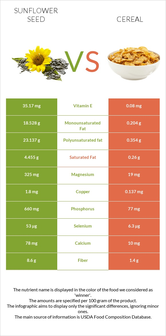 Sunflower seed vs Cereal infographic