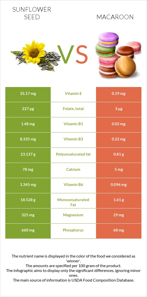 Sunflower seed vs Macaroon infographic