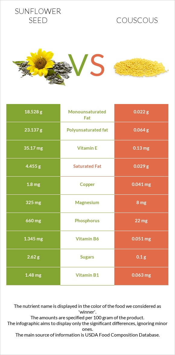 Sunflower seed vs Couscous infographic
