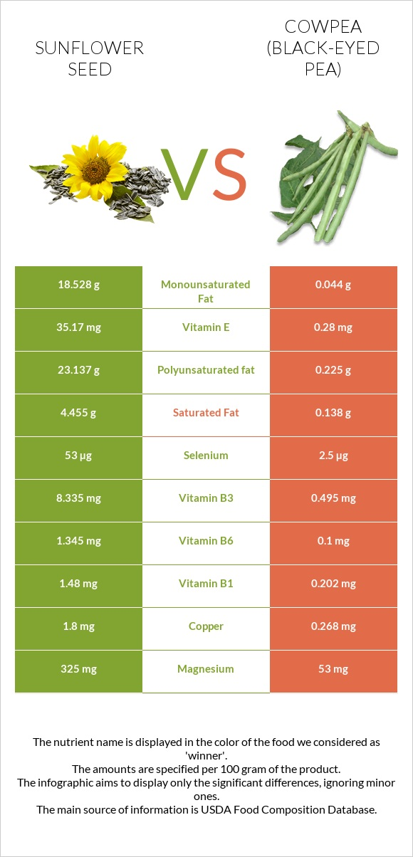 Sunflower seed vs Cowpea (Black-eyed pea) infographic