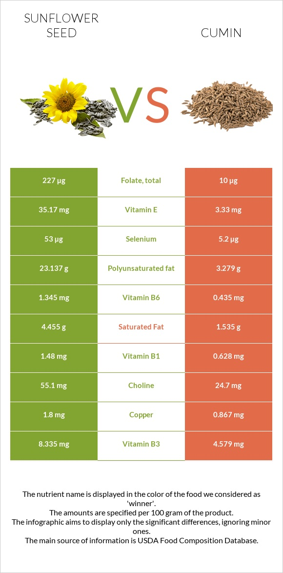 Sunflower seed vs Cumin infographic