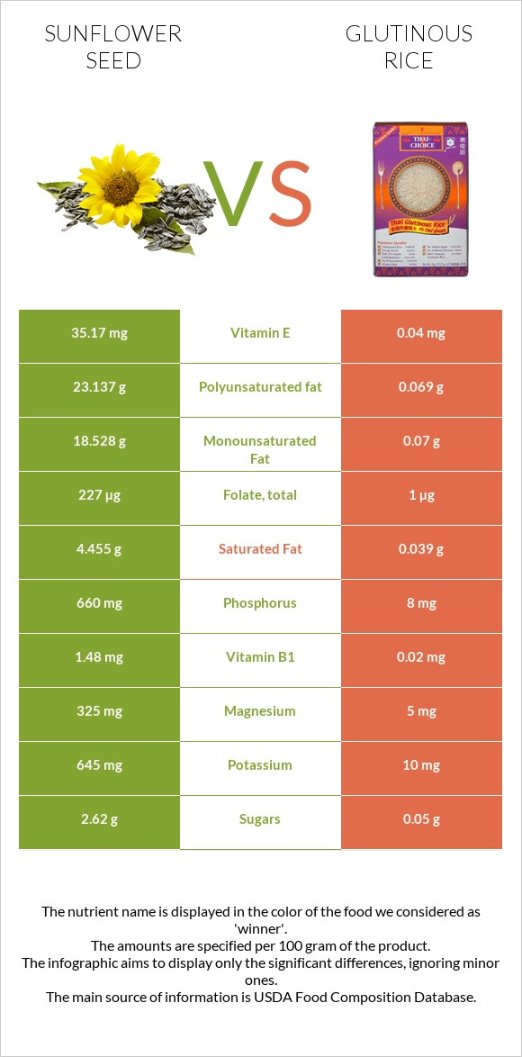 Sunflower seed vs Glutinous rice infographic