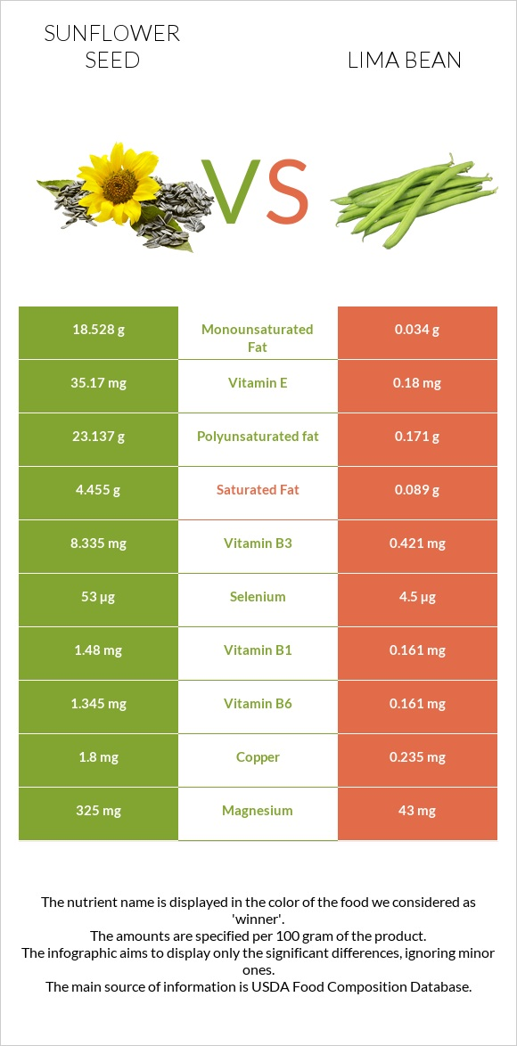 Sunflower seed vs Lima bean infographic