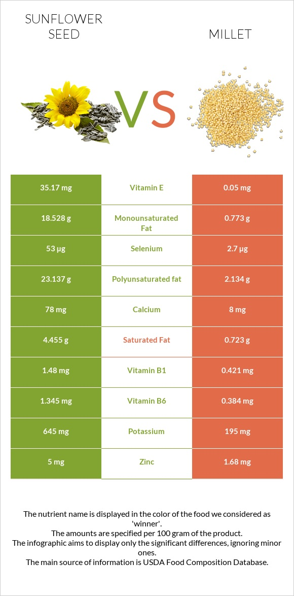 Sunflower seed vs Millet infographic