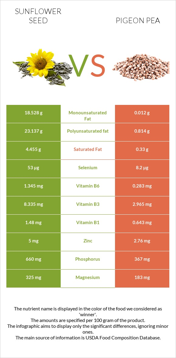 Sunflower seed vs Pigeon pea infographic
