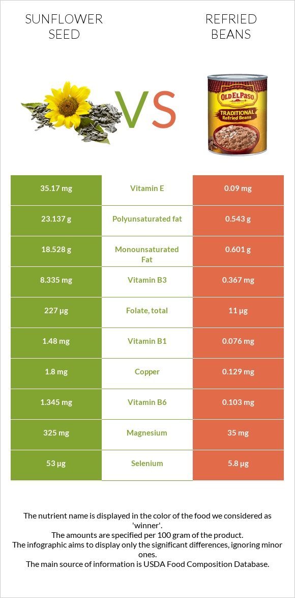 Sunflower seed vs Refried beans infographic