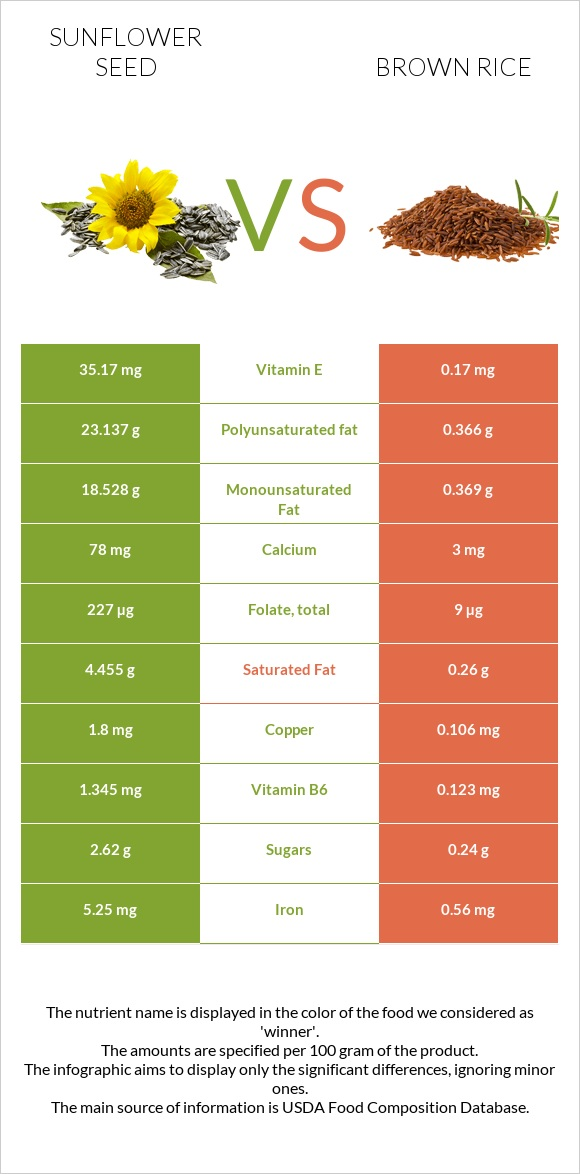 Sunflower seed vs Brown rice infographic