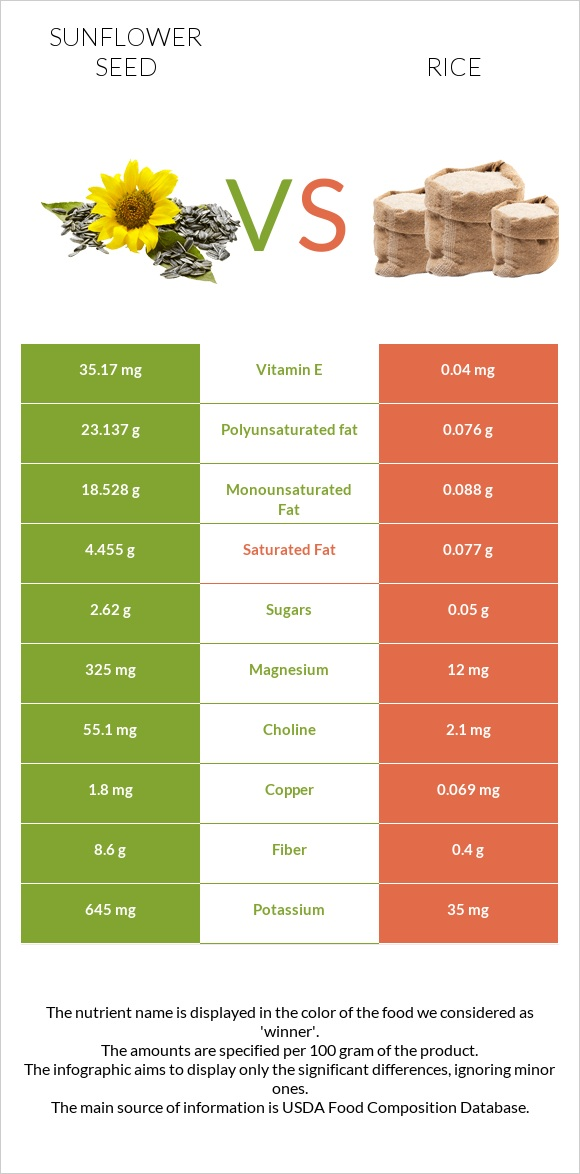 Sunflower seed vs Rice infographic