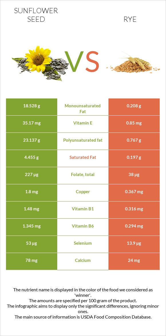 Sunflower seed vs Rye infographic