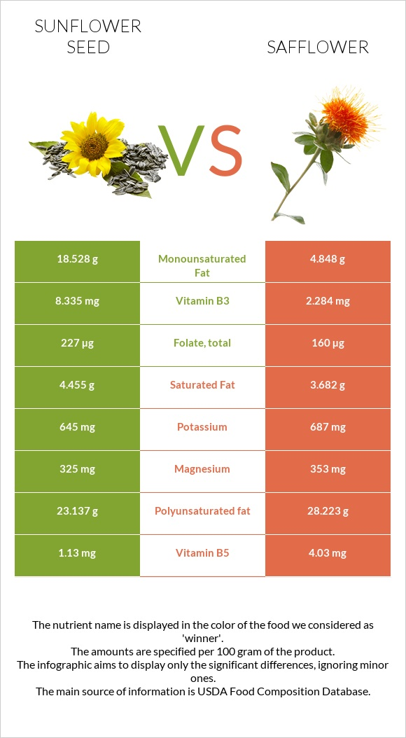 Sunflower seed vs Safflower infographic