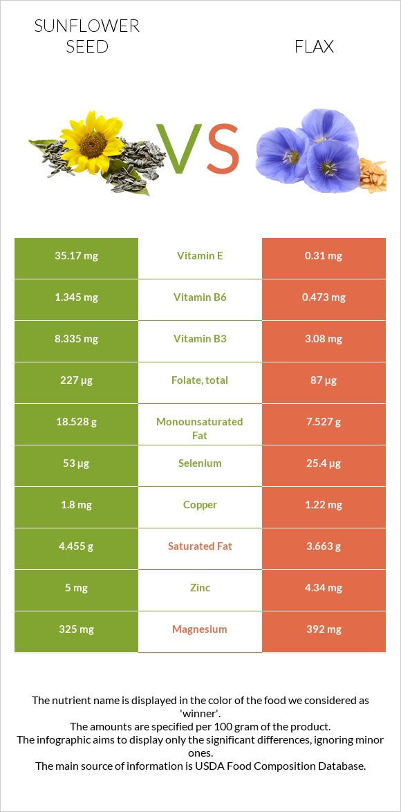 Sunflower seed vs Flax infographic
