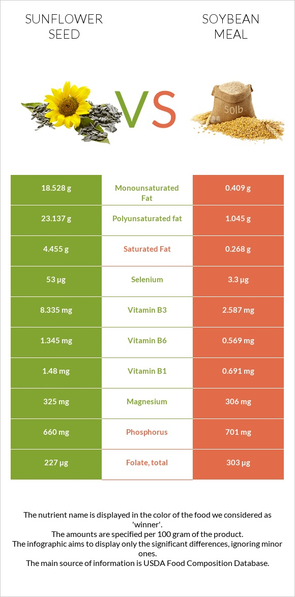 Sunflower seed vs Soybean meal infographic