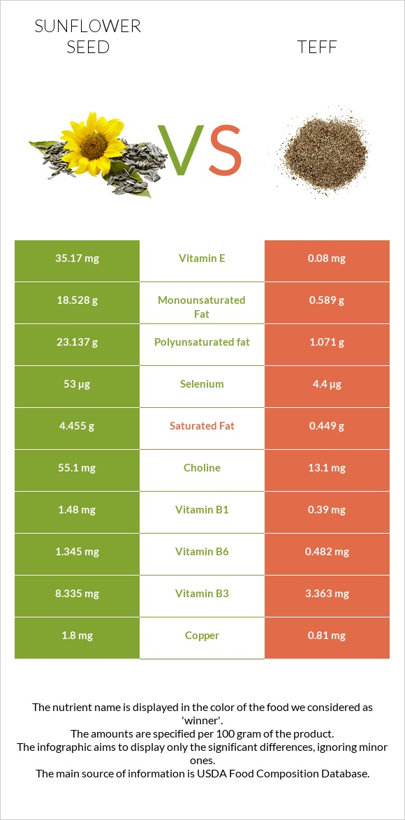 Sunflower seed vs Teff infographic