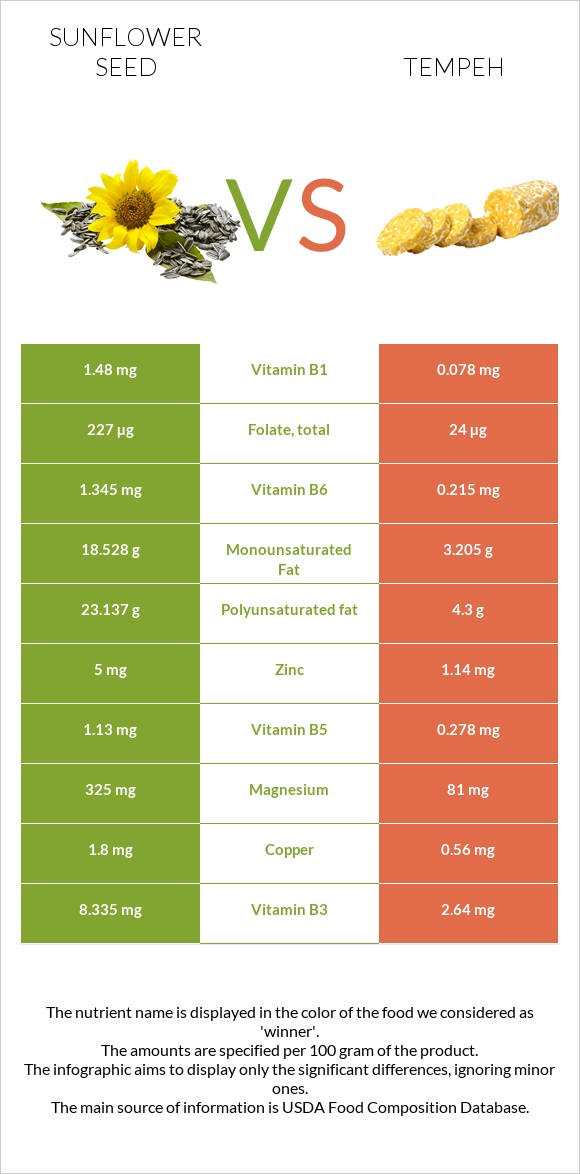 Sunflower seed vs Tempeh infographic
