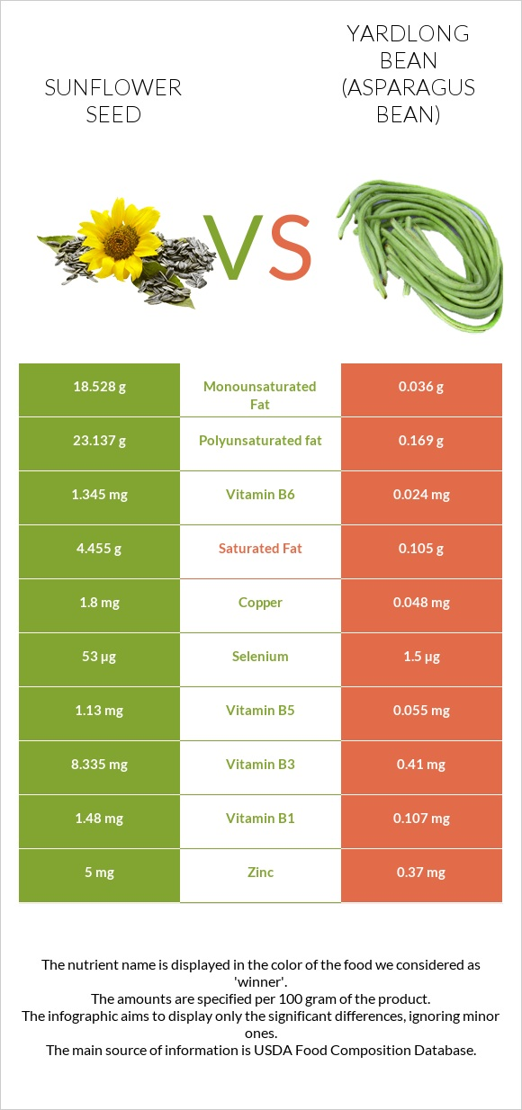Sunflower seed vs Yardlong bean infographic