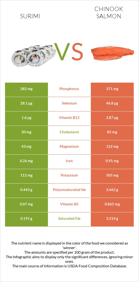 Surimi vs Chinook salmon infographic