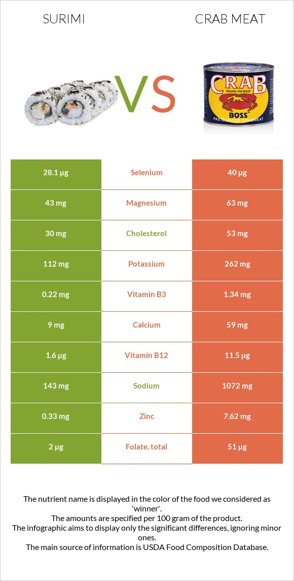 Surimi vs Crab meat infographic