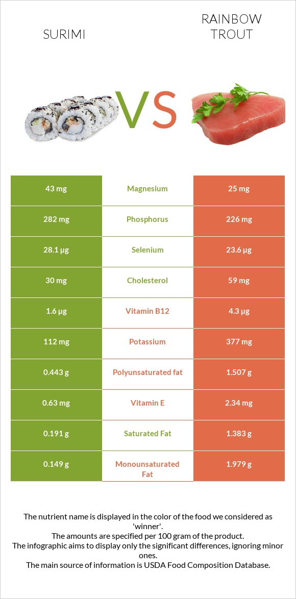 Surimi vs Rainbow trout infographic