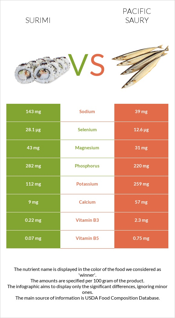 Surimi vs Pacific saury infographic