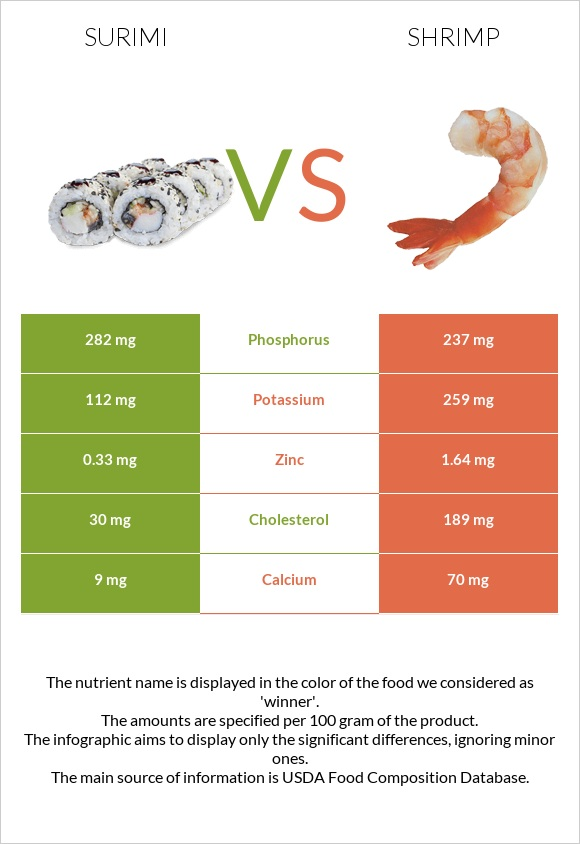Surimi vs Shrimp infographic