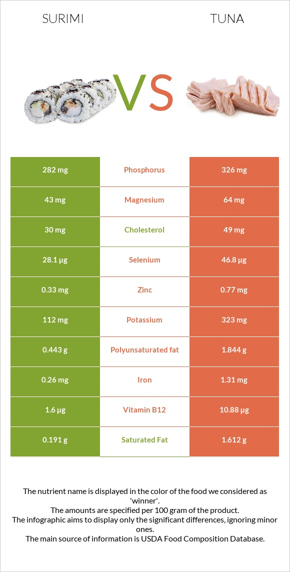 Surimi vs Tuna infographic