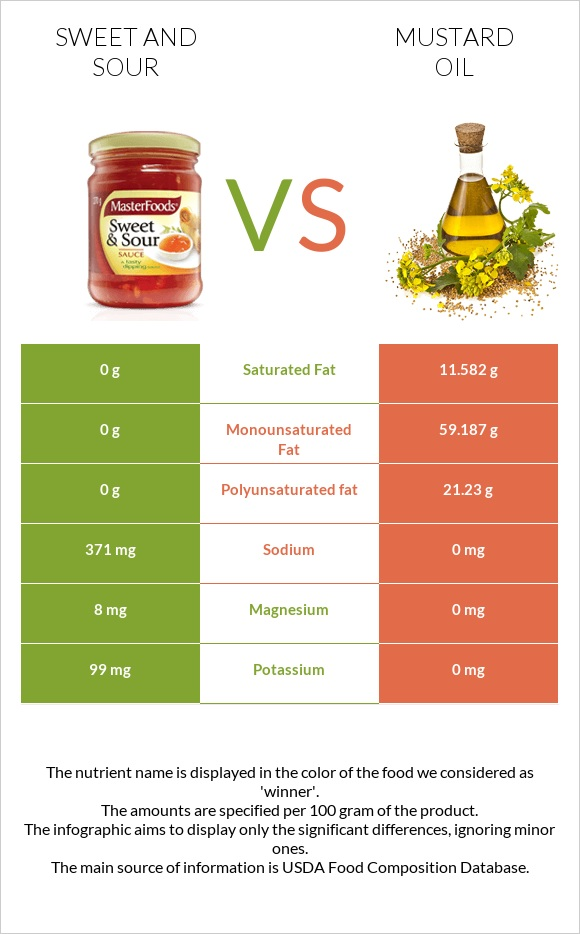 Sweet and sour vs Mustard oil infographic