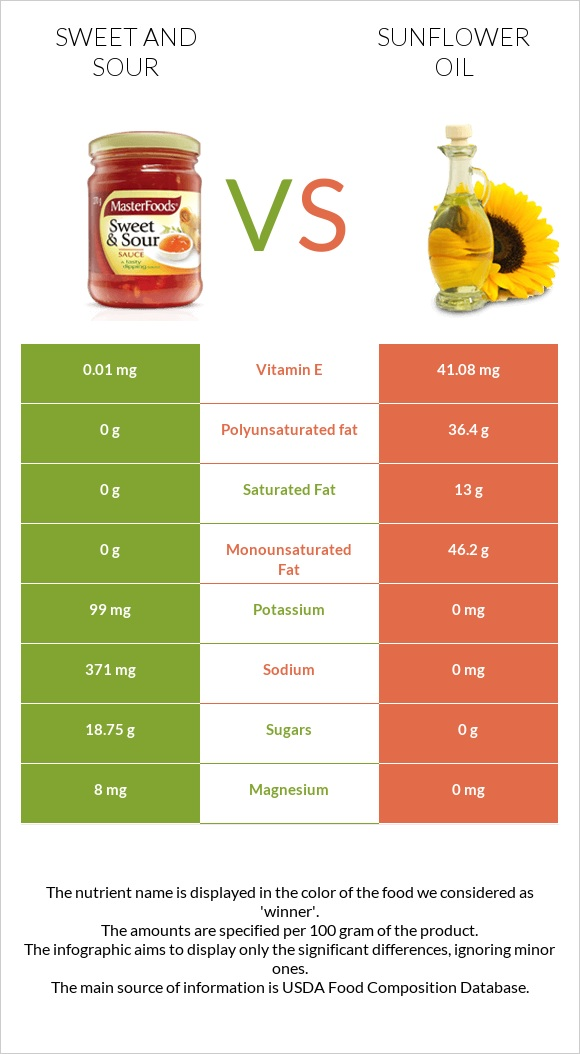 Sweet and sour vs Sunflower oil infographic