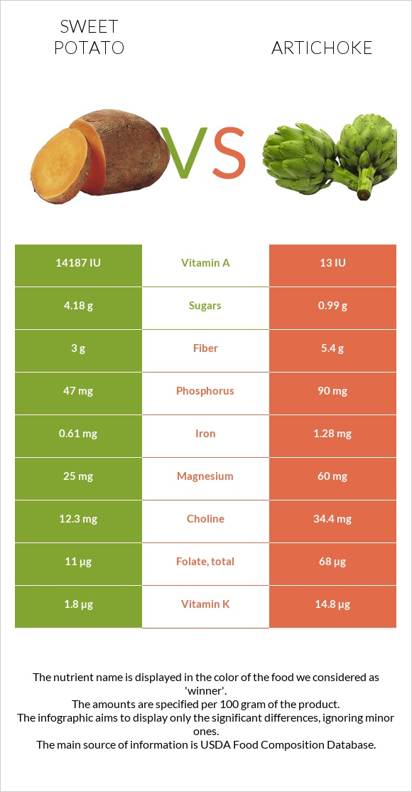 Sweet potato vs Artichoke infographic