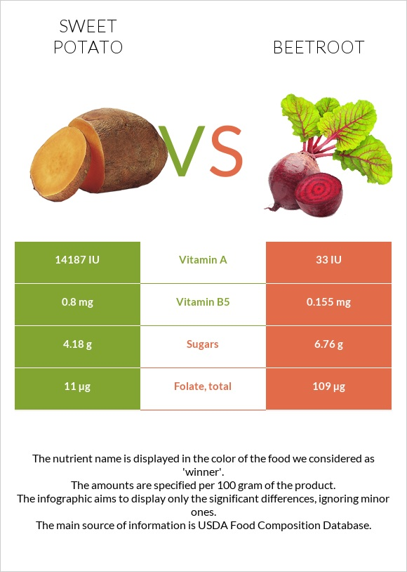 Sweet potato vs Beetroot infographic