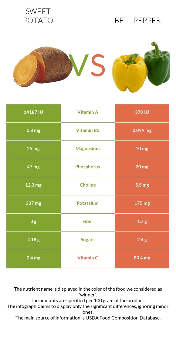 Sweet potato vs Bell pepper infographic