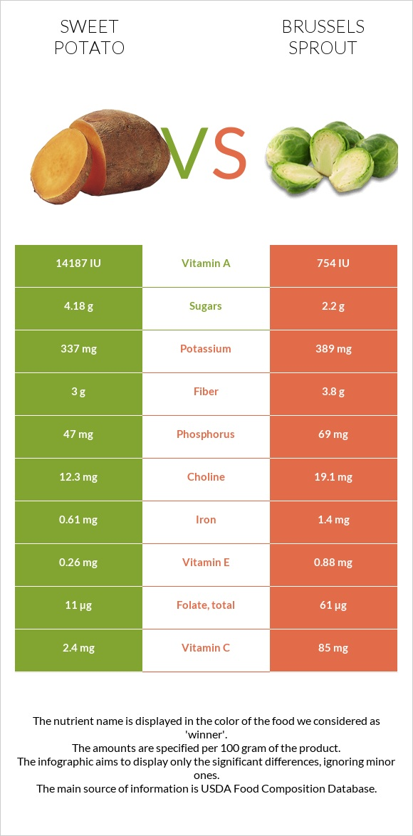 Sweet potato vs Brussels sprout infographic