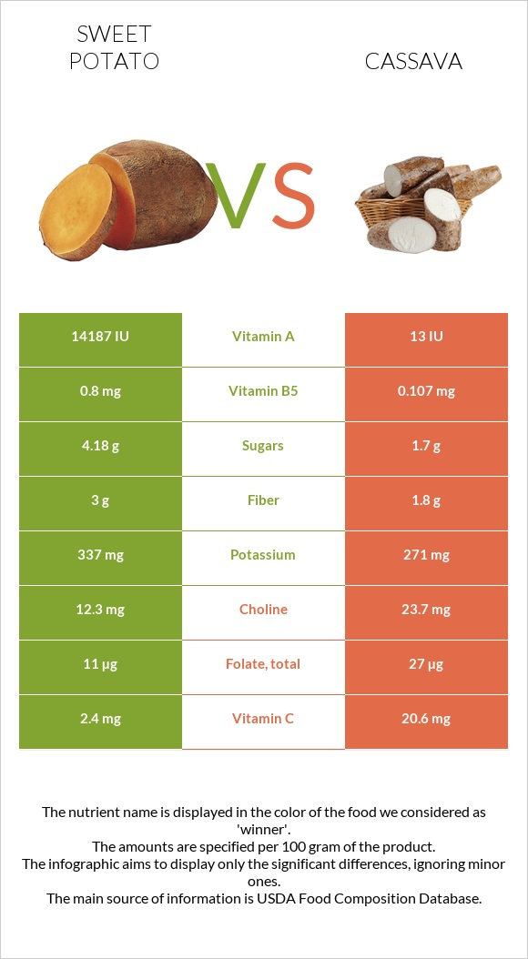 Sweet potato vs Cassava infographic
