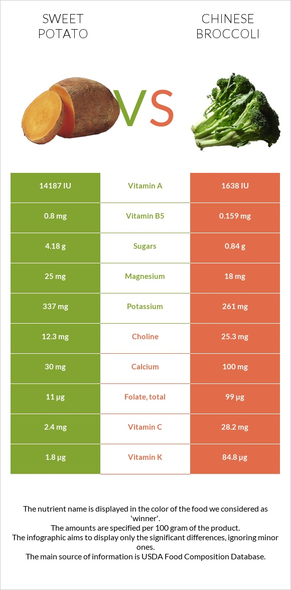 Sweet potato vs Chinese broccoli infographic