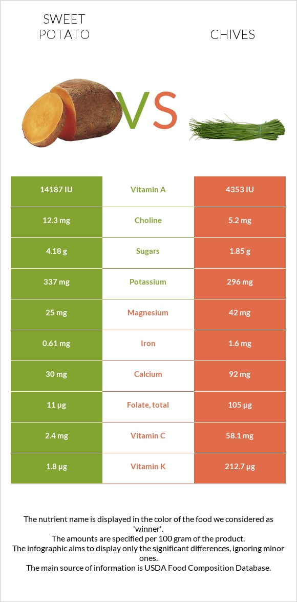 Sweet potato vs Chives infographic