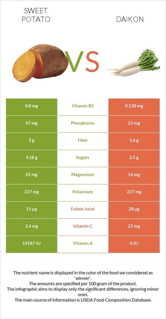 Sweet potato vs Daikon infographic