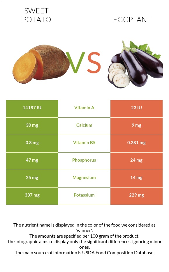 Sweet potato vs Eggplant infographic