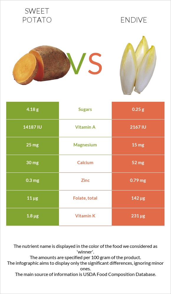 Sweet potato vs Endive infographic