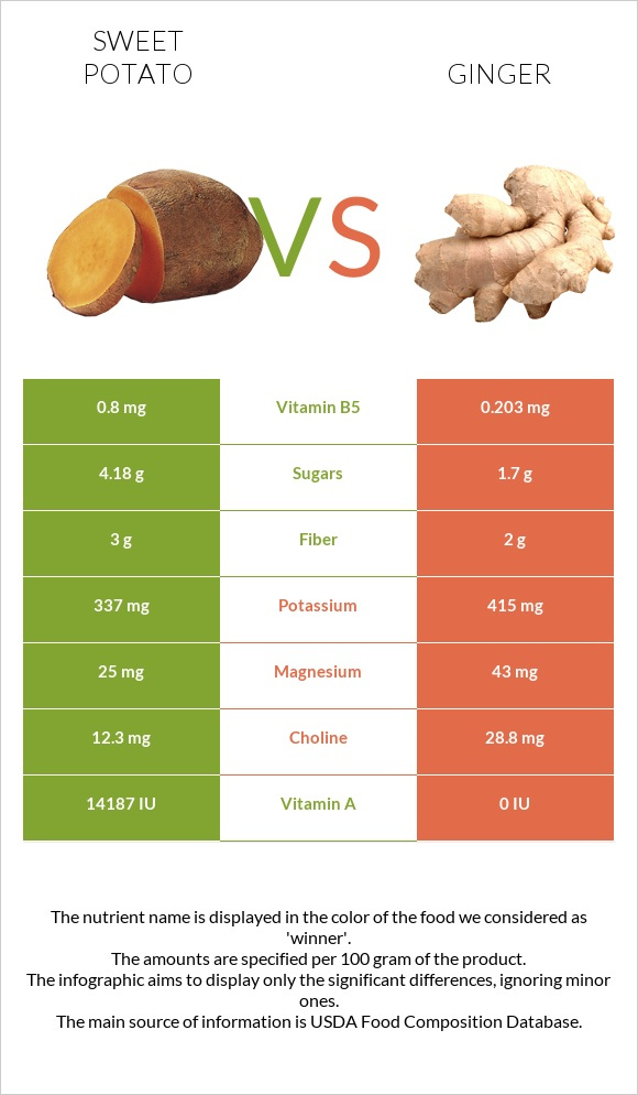 Sweet potato vs Ginger infographic
