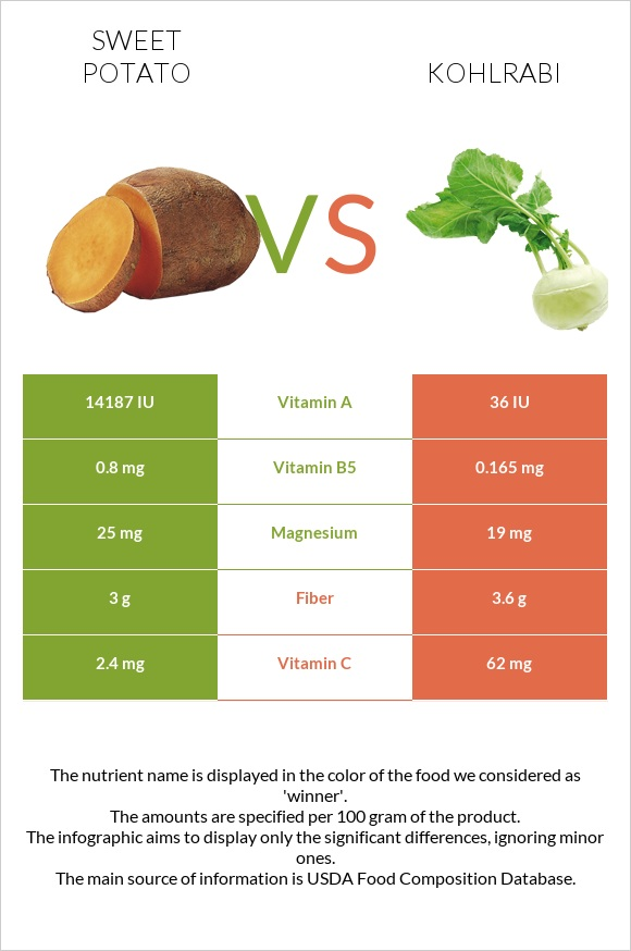 Sweet potato vs Kohlrabi infographic